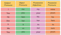 English-Pronouns-Small
